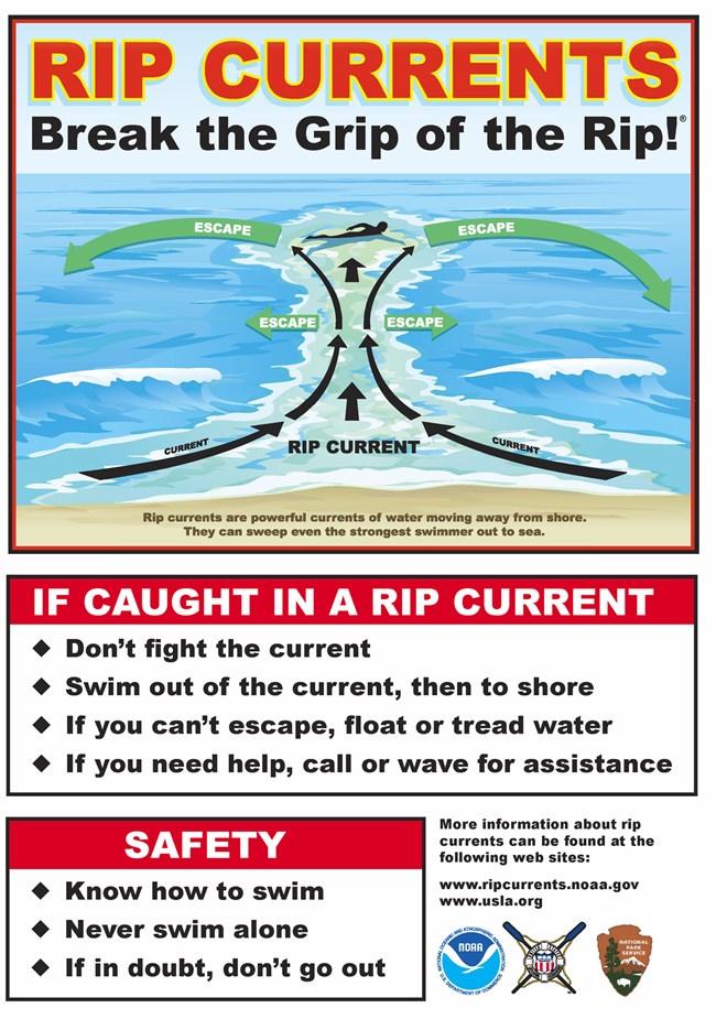 Beware of rip currents | www.portaransastex.com